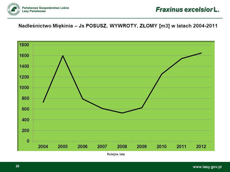 Fraxinus excelsior L. Nadleśnictwo Miękinia – Js POSUSZ, WYWROTY, ZŁOMY [m3] w latach 2004-2011.